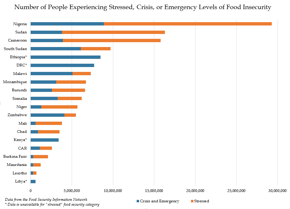 Chart - Number of People Experiencing Stressed, Crisis, or Emergency Levels of Food Insecurity