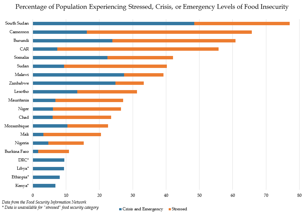 Chart - Percentage of Population Experiencing Stressed, Crisis, or Emergency Levels of Food Insecurity