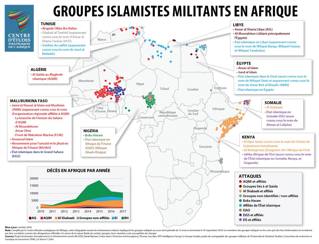 Augmentation de l'activité des groupes islamistes militants au Sahel