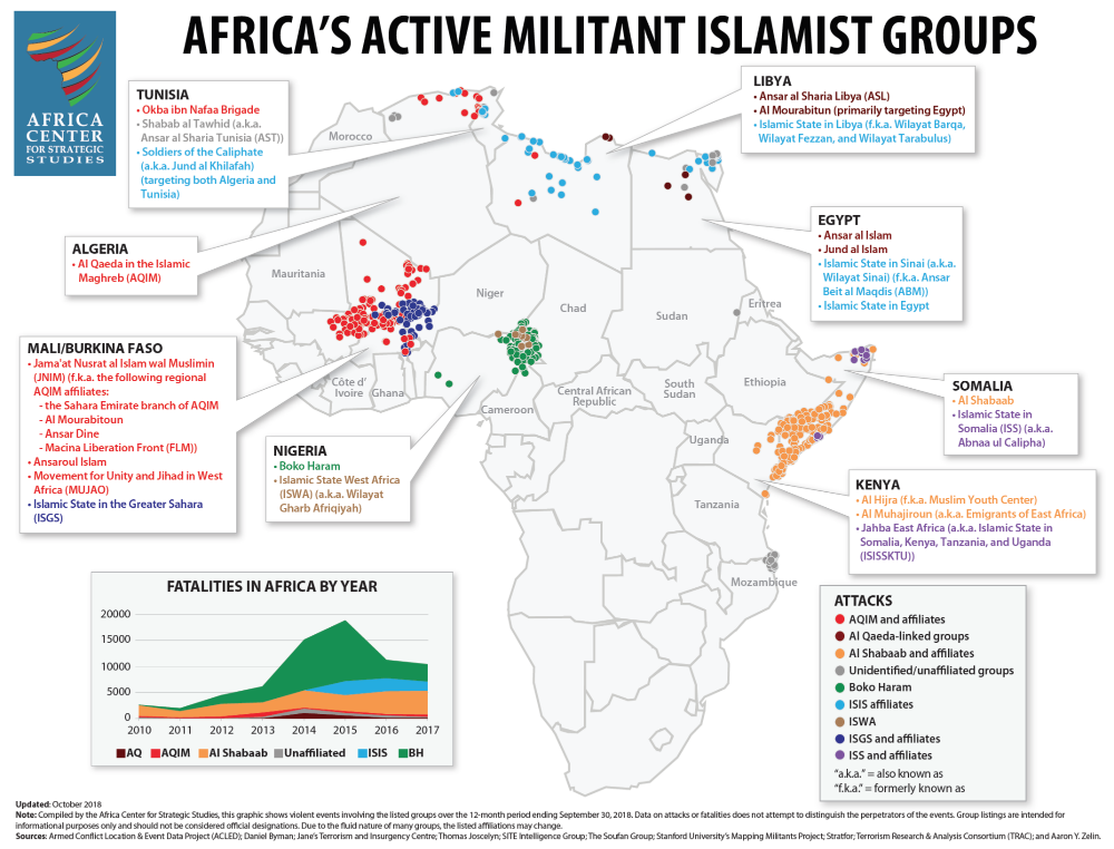 Africa's Active Militant Islamist Groups, as of Sep 2018