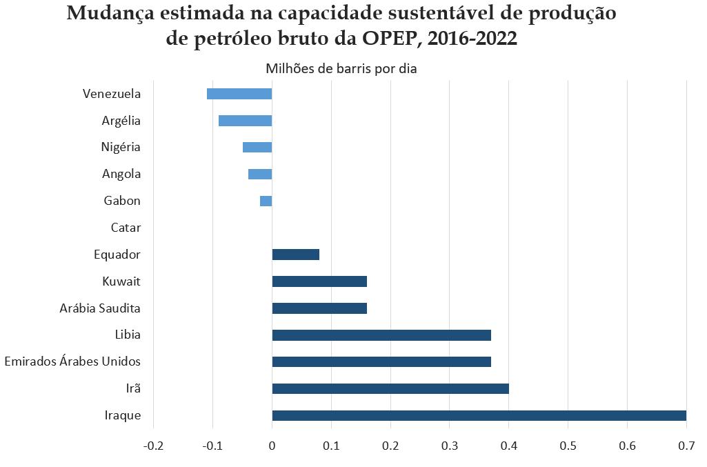 Mudança estimada na capacidade sustentável de produção de petróleo bruto da OPEP, 2016-2022