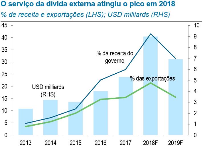 O serviço da dívida externa atingiu o pico em 2018