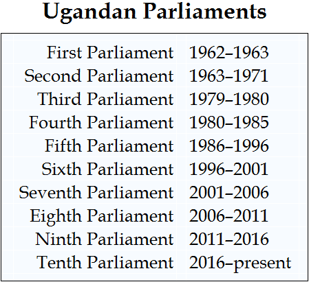 Table - Ugandan Parliaments