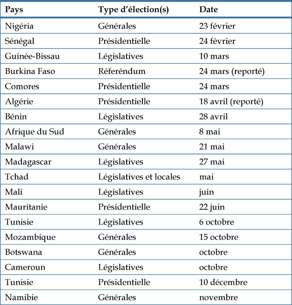 Liste des élections en Afrique en 2019