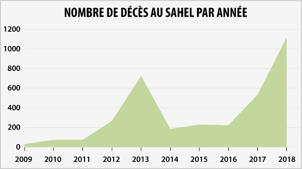 Nombre de décès au Sahel par année