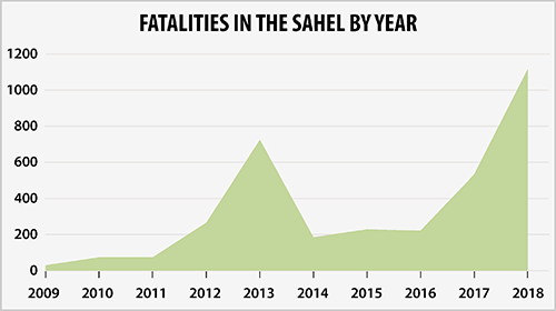 Fatalities in the Sahel by Year