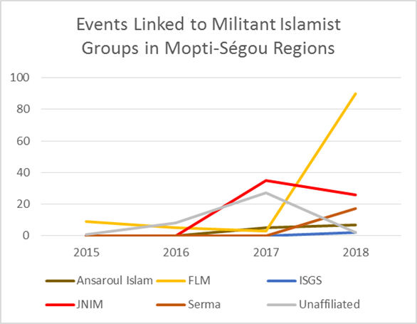 Events Linked to Militant Islamist Groups in Mopti-Ségou Regions