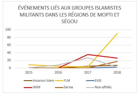 Événements liés aux groupes islamistes militants dans les régions de Mopti et Ségou