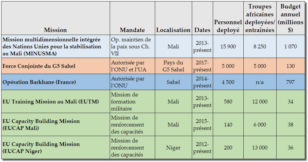 Table - Réponses sécuritaires régionales au Sahel