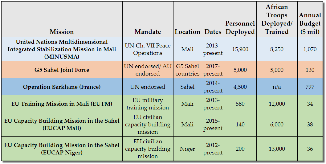 Sahel Security Responses Table