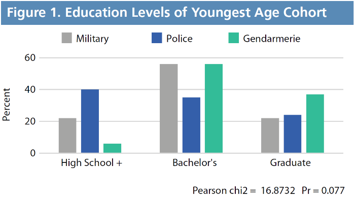 Figure 1. Education Levels of Youngest Age Cohort