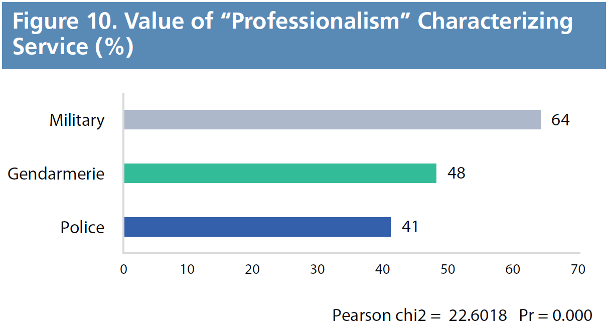 "Figure 10. Value of ""Professionalism"" Characterizing Service (%)"