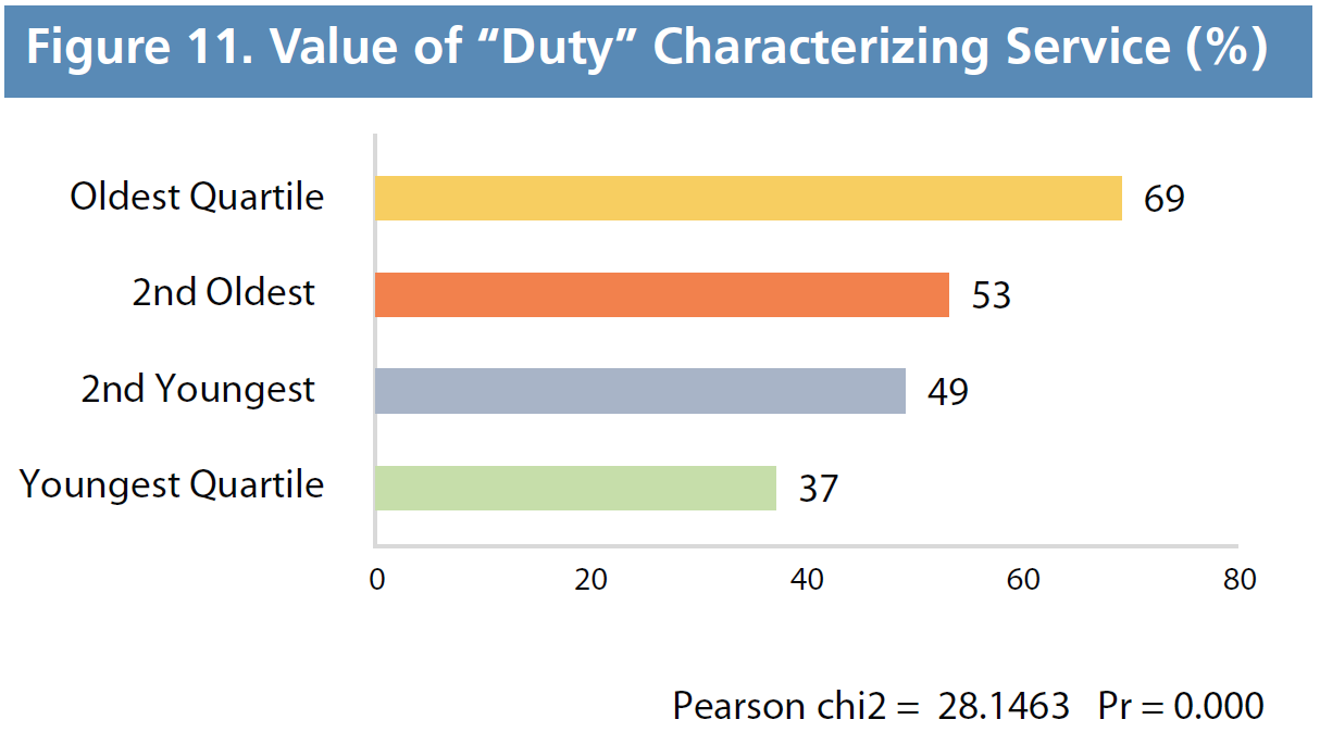 "Figure 11. Value of ""Duty"" Characterizing Service (%)"