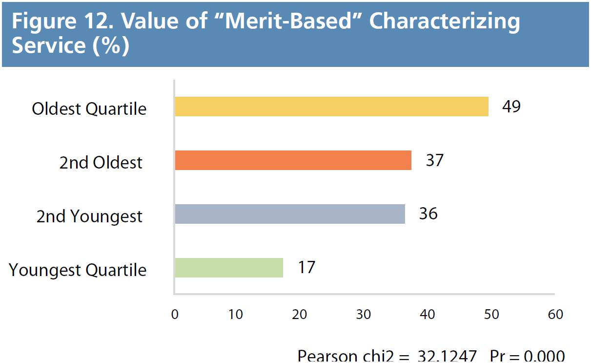 "Figure 12. Value of ""Merit-Based"" Characterizing Service (%)"