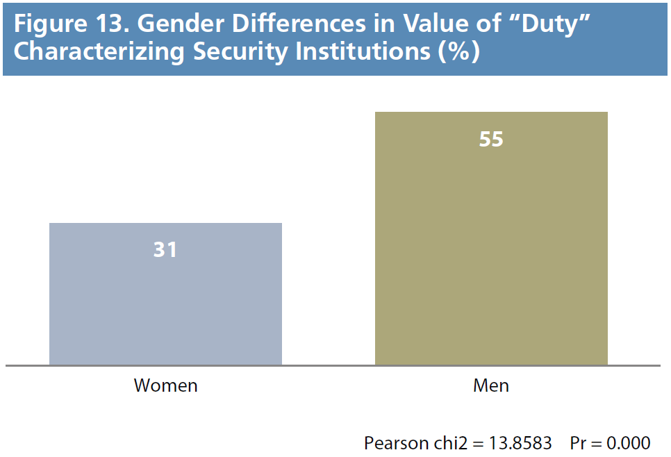 "Figure 13. Gender Differences in Value of ""Duty"" Characterizing Security Institutions (%)"
