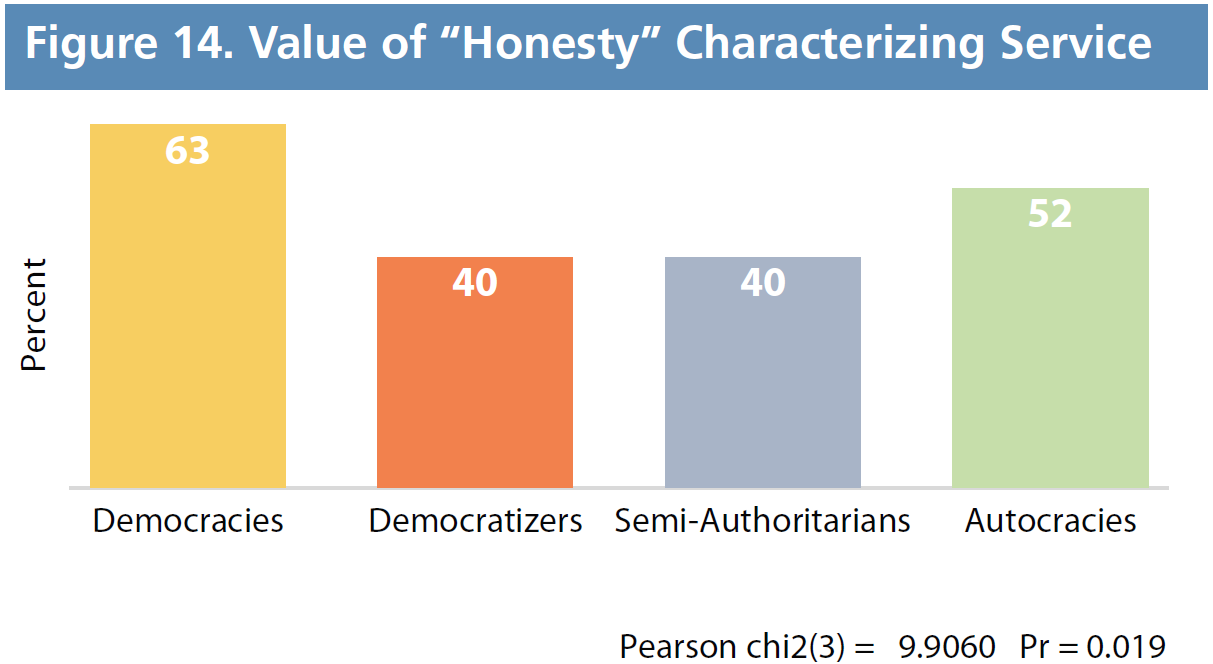 "Figure 14. Value of ""Honesty"" Characterizing Service"