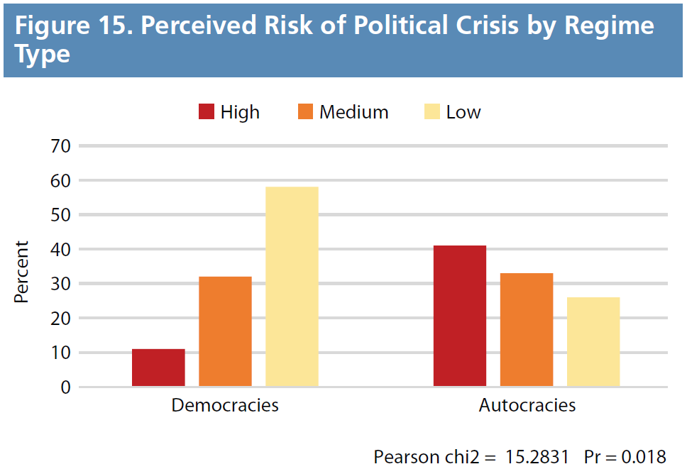Figure 15. Perceived Risk of Political Crisis by Regime Type