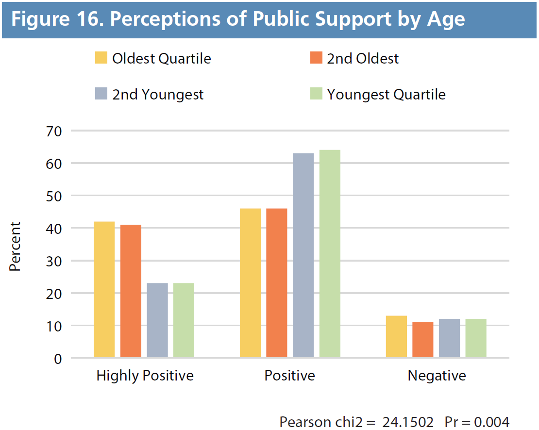 Figure 16. Perceptions of Public Support by Age