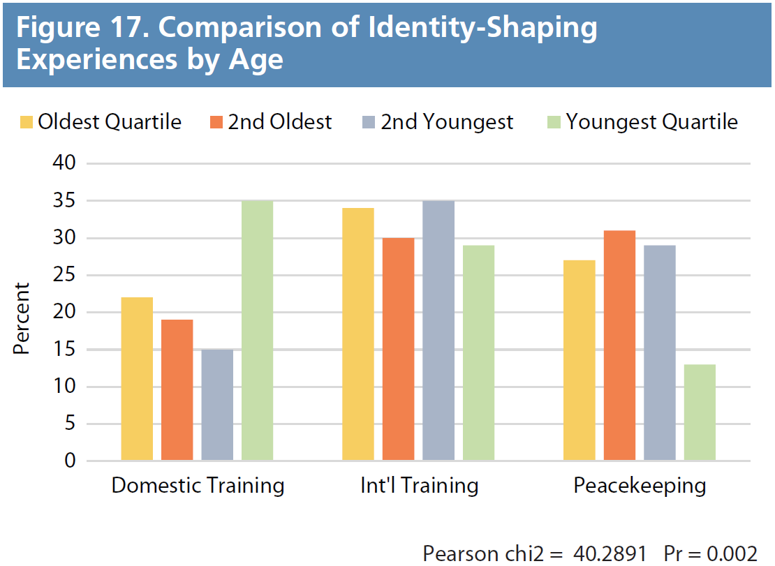 Figure 17. Comparison of Identity-Shaping Experiences by Age