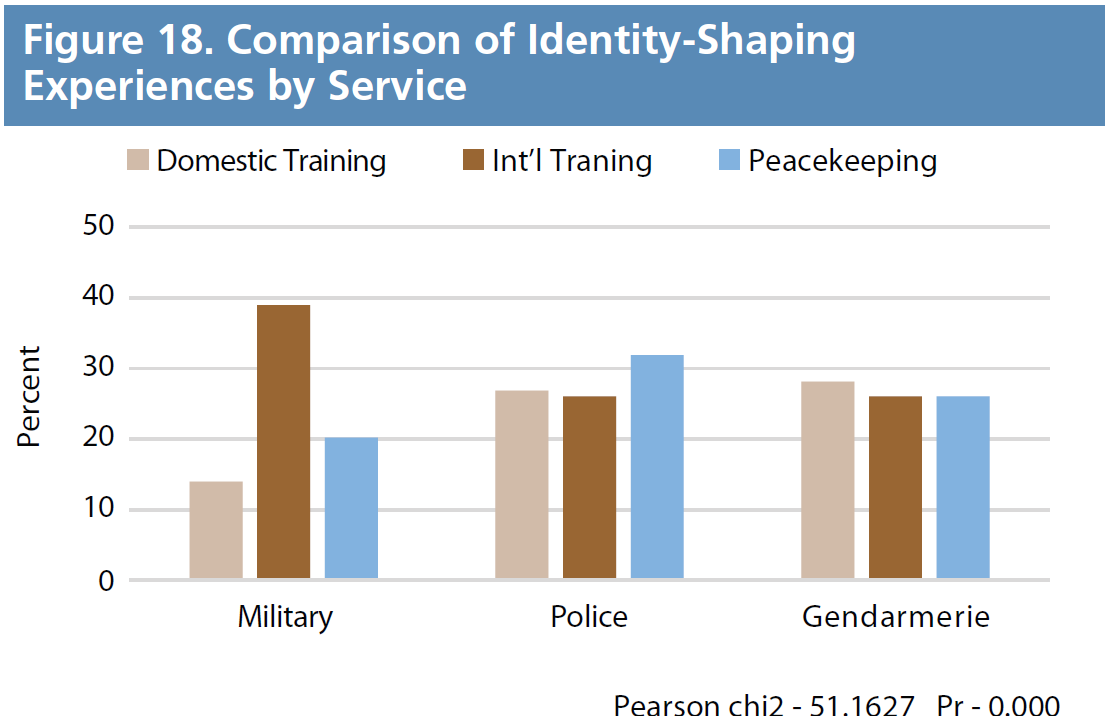 Figure 18. Comparison of Identity-Shaping Experiences by Service