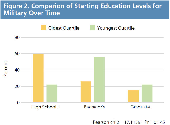 Figure 2. Comparison of Starting Education Levels for Military over Time