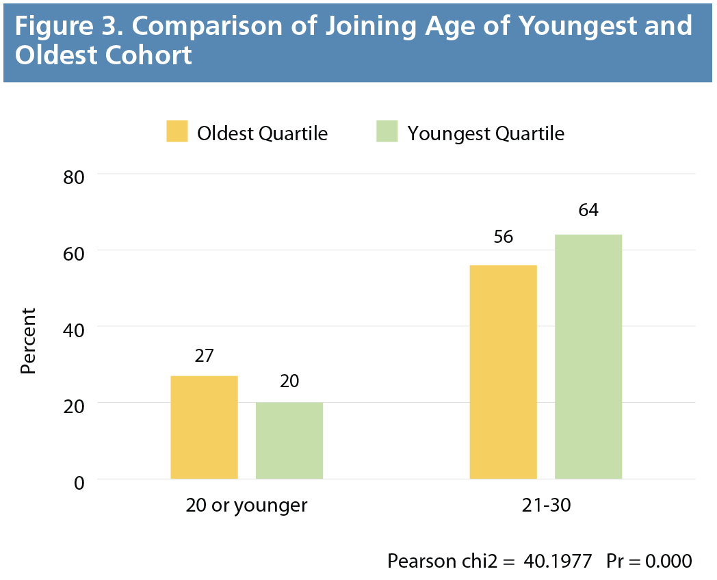Figure 3. Comparison of Joining Age of Youngest and Oldest Age Cohort