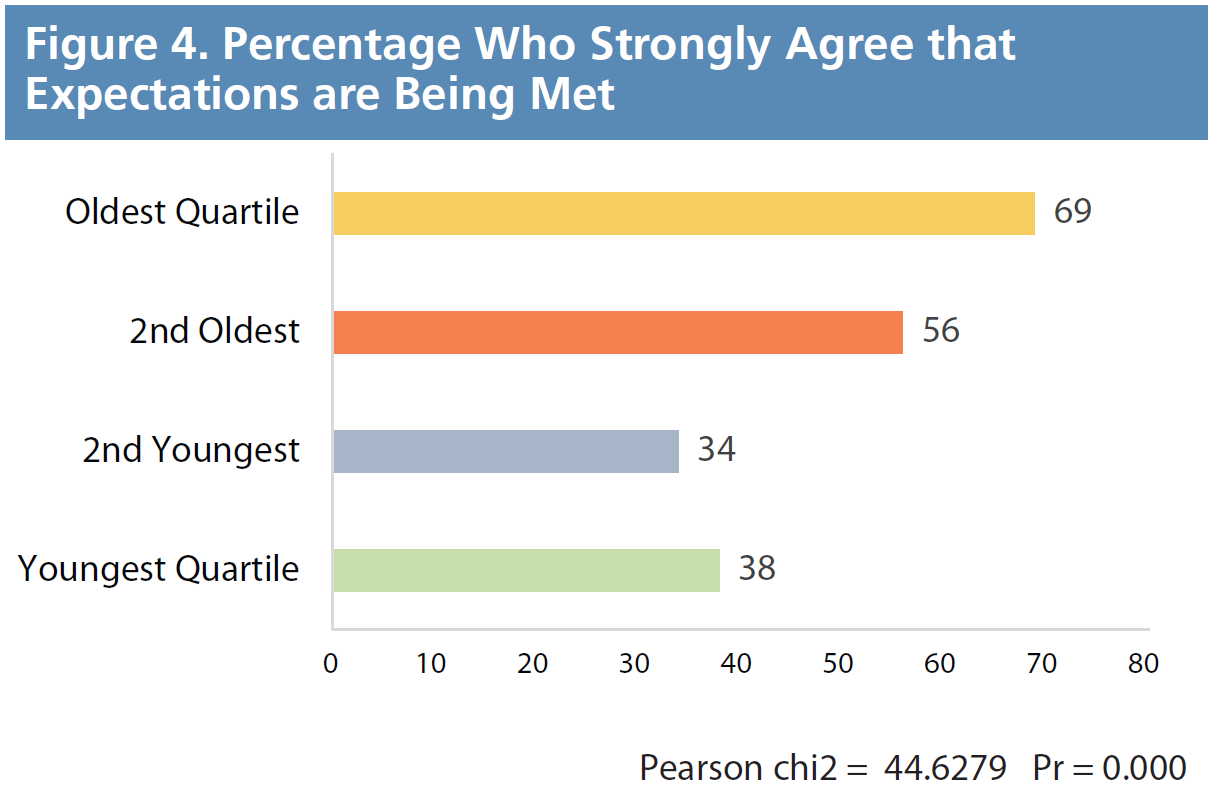 Figure 4. Percentage Who Strongly Agree that Expectations are Being Met