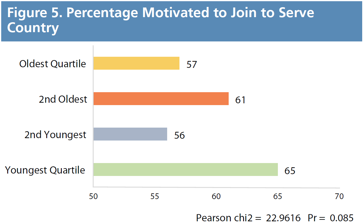 Figure 5. Percentage Motivated to Join to Serve Country