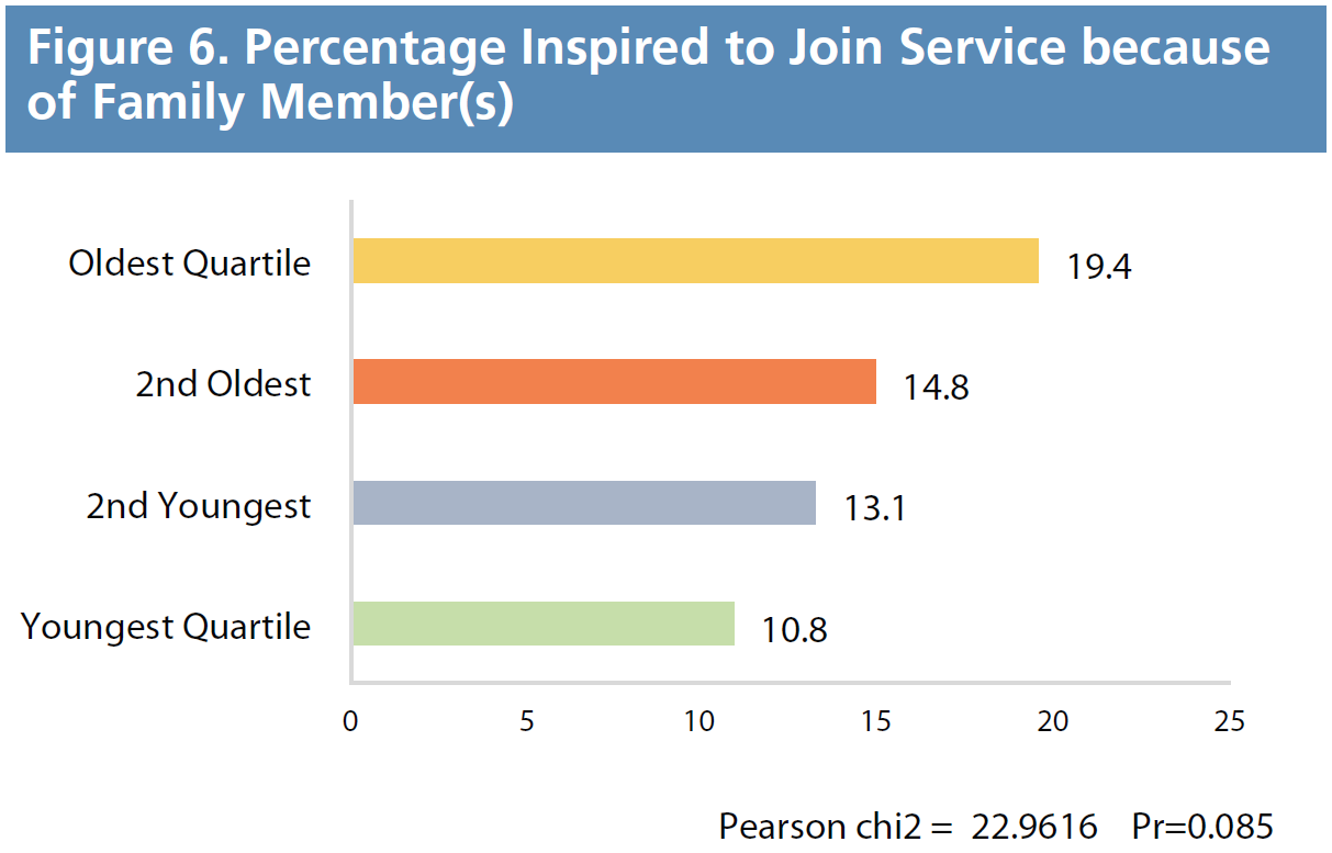 Figure 6. Percentage Inpsired to Join Service because of Family Member(s)