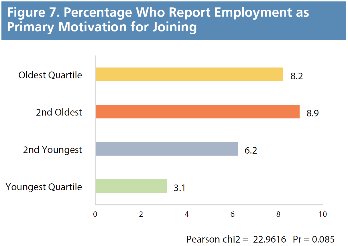 Figure 7. Percentage Who Report Employment as Primary Motivation for Joining