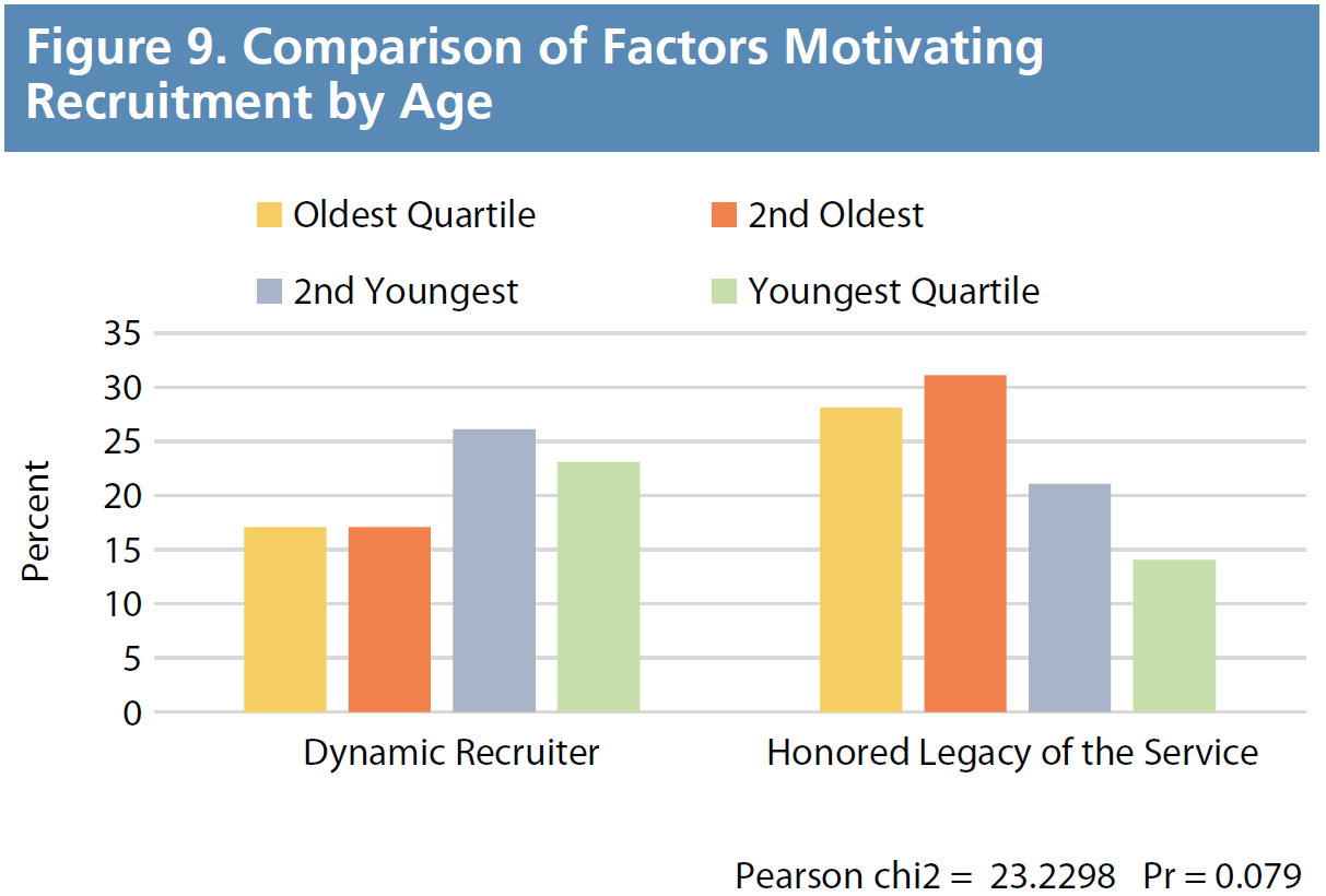 Figure 9. Comparison of Factors Motivating Recruitment by Age