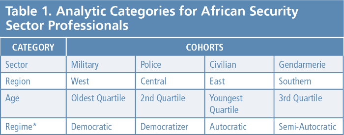 Table 1. Analytic Categories for African Security Sector Professionals