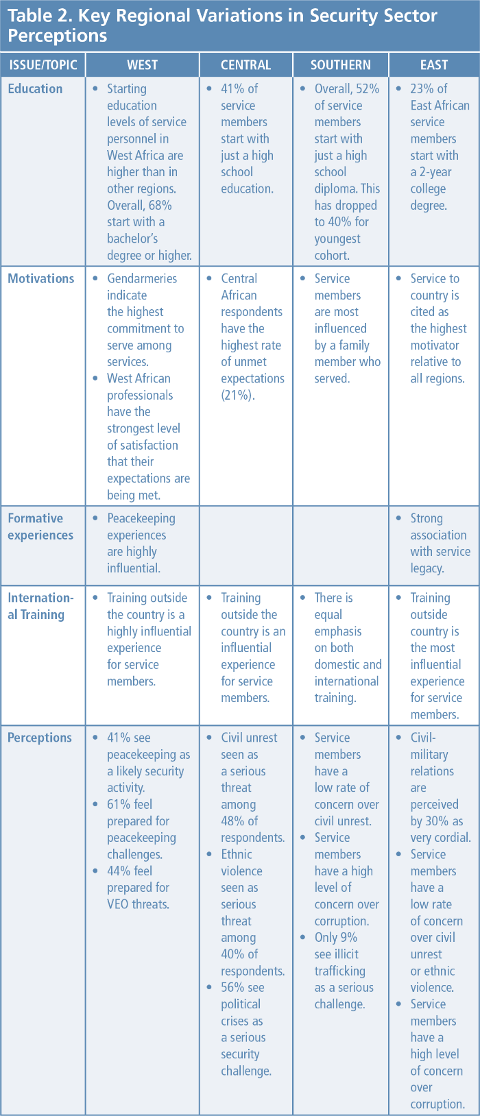Table 2. Key Regional Variations in Security Sector Perceptions