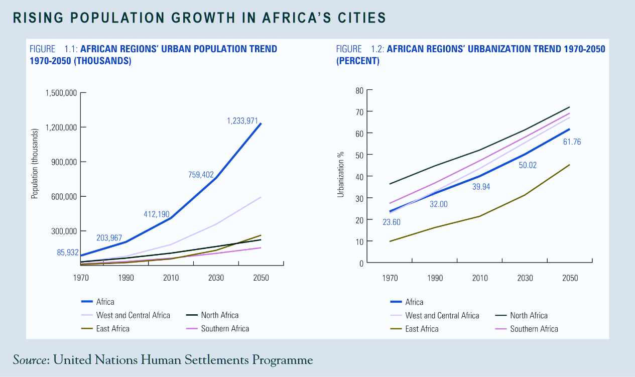 Rising Population Growth in Africa's Cities