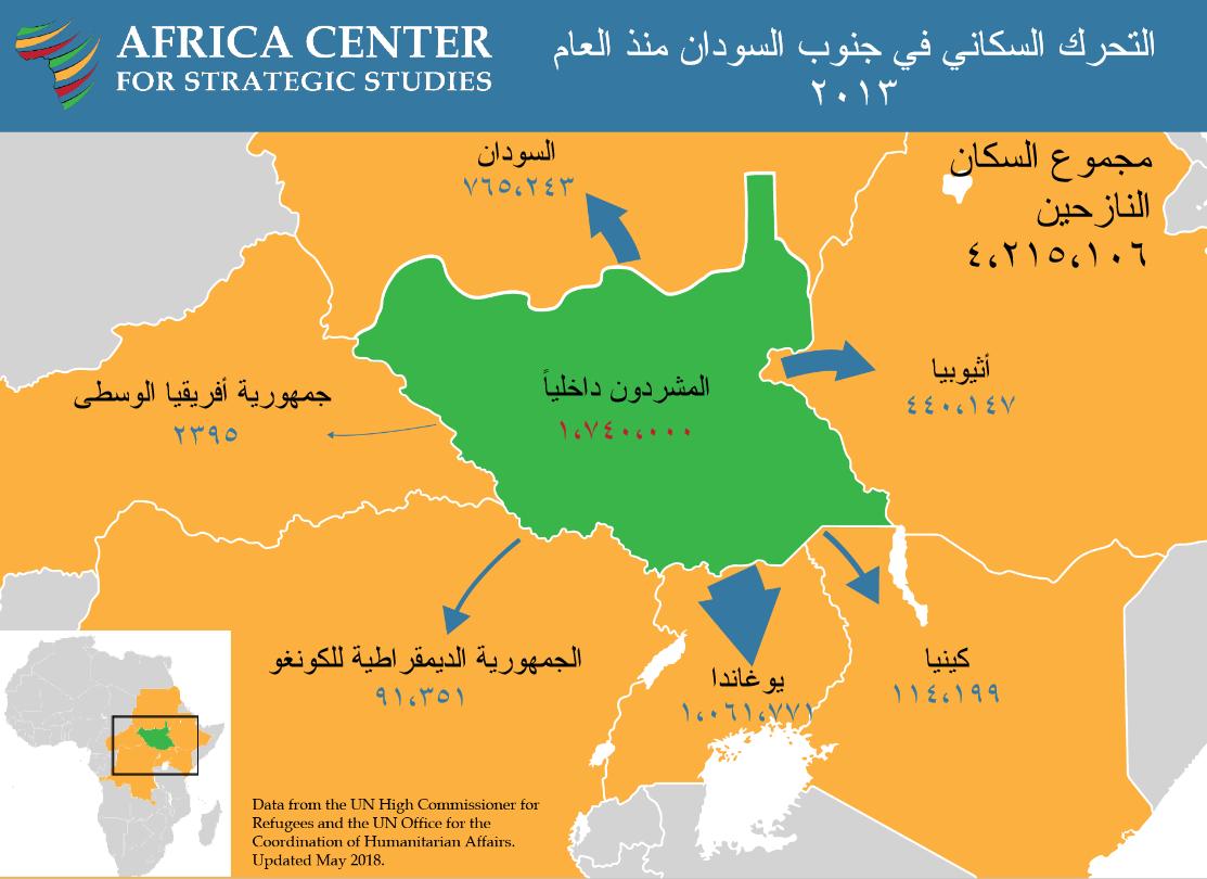 التحرك السكاني في جنوب السودان منذ العام ٢٠١٣