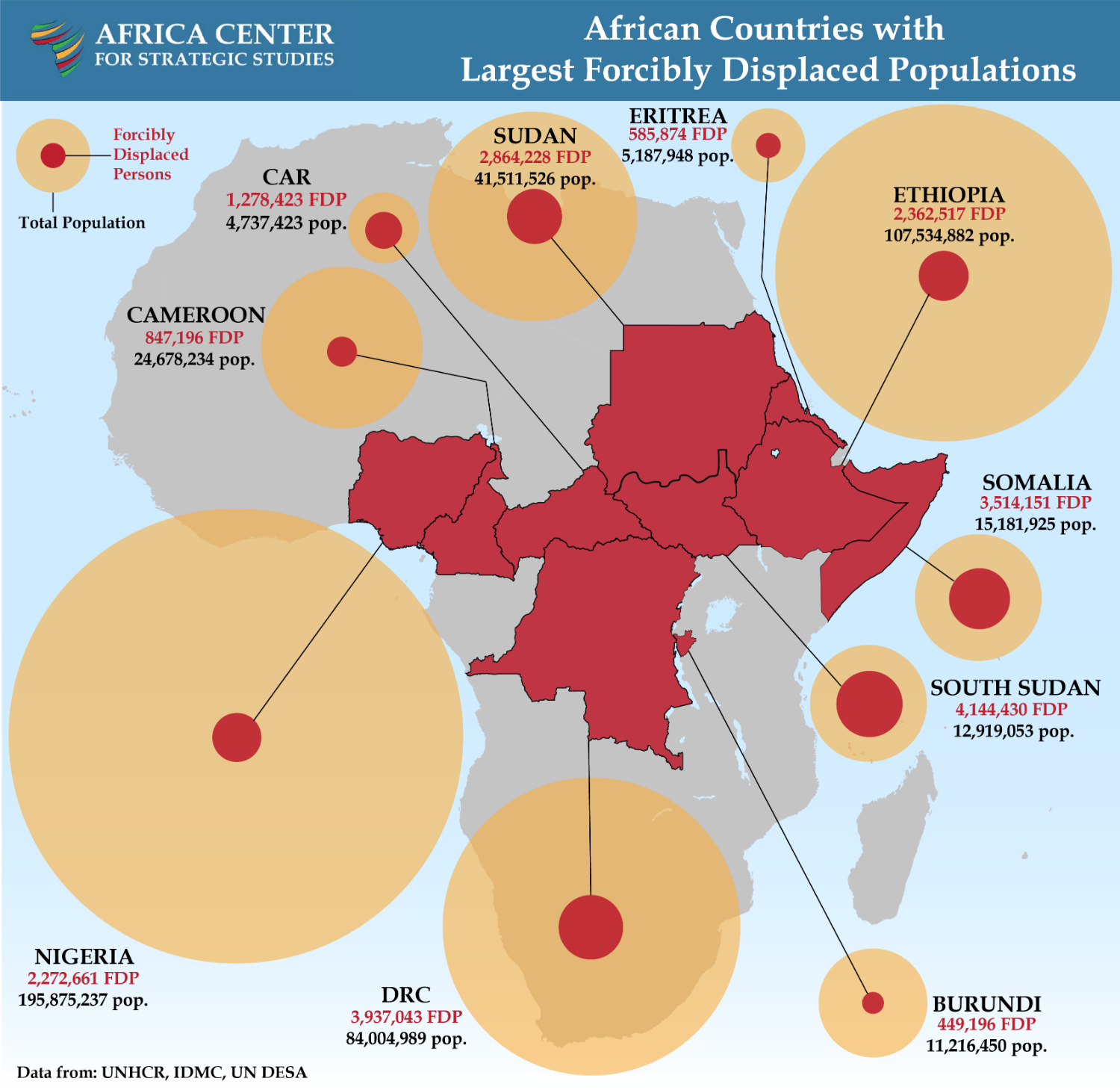 African Countries with Largest Forcibly Displaced Populations