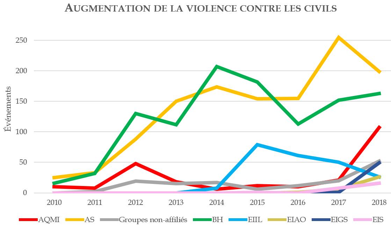 Augmentation de la violence contre les civils