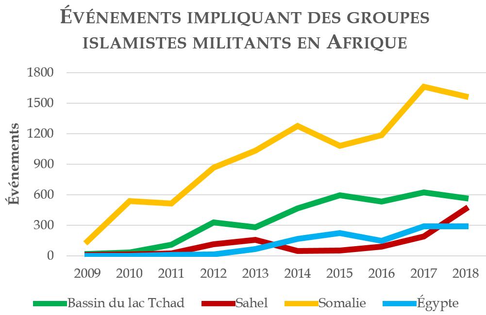 Événements impliquant des groupes islamistes militants en Afrique