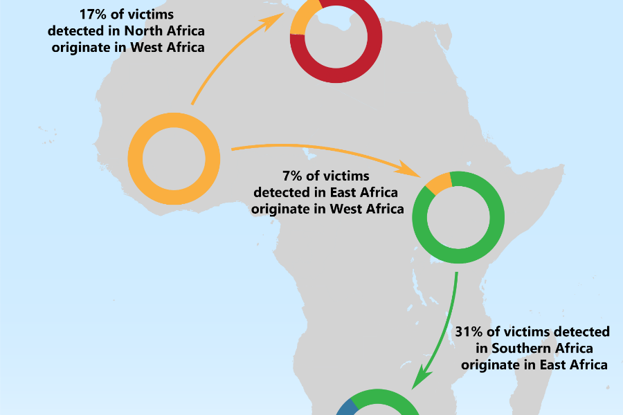 Human Trafficking in Africa