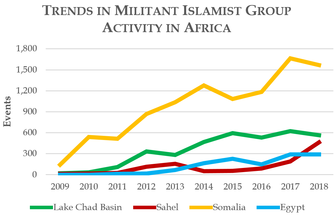 Trends in Militant Islamist Group Activity in Africa