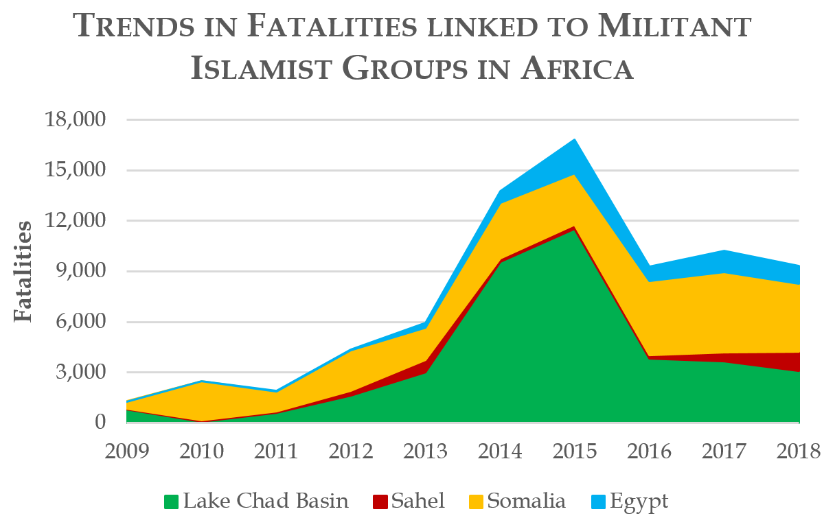 Trends in Fatalities linked to Militant Islamist Groups in Africa
