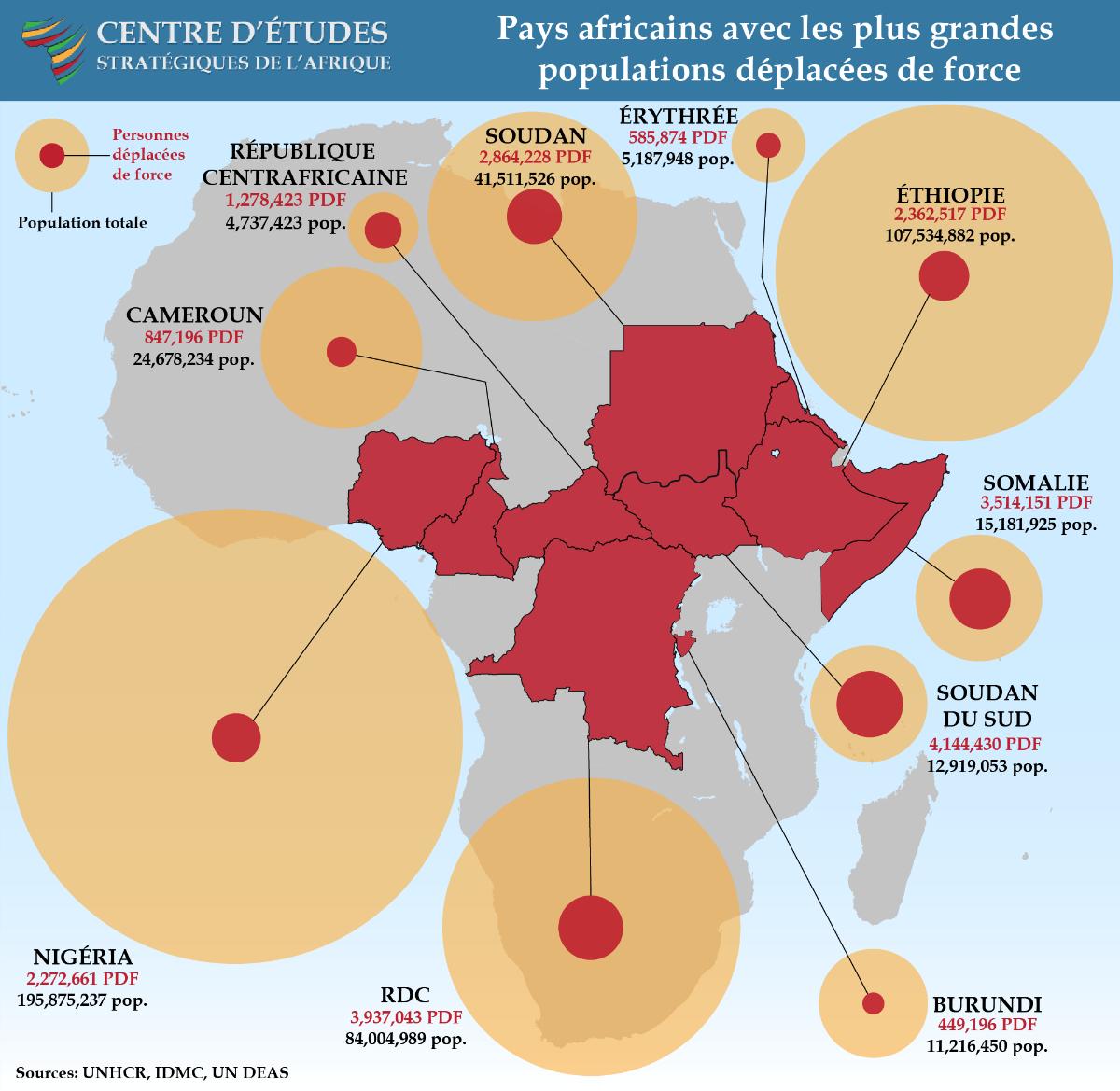 Pays africains avec les plus grandes populations deplacees de force