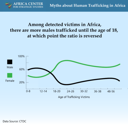thumbnail 19 - Myths about Human Trafficking in Africa 19