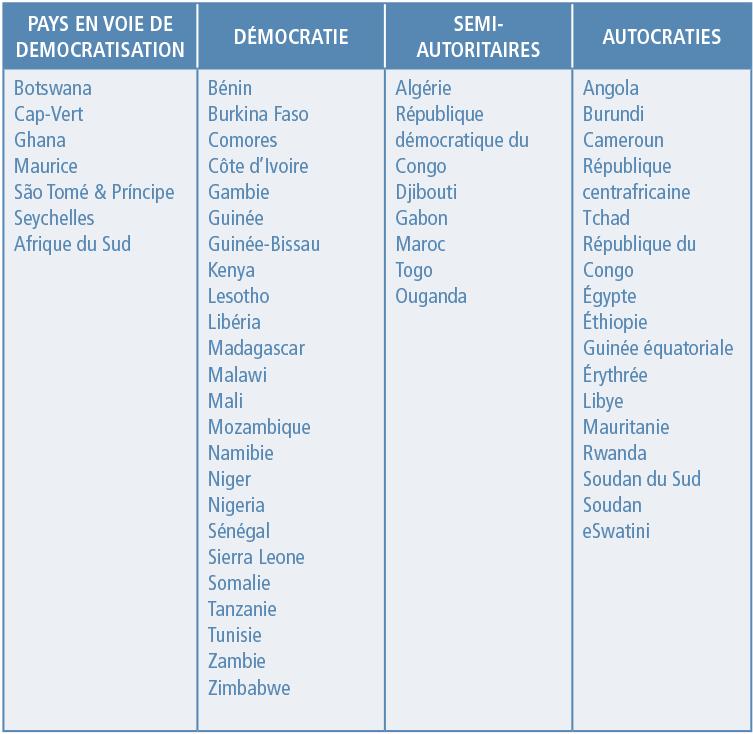 Annexe 1 : Catégories de régimes politiques en Afrique
