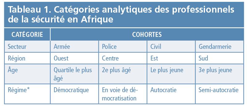 Tableau 1 Catégories analytiques des professionnels de la sécurité en Afrique - Evaluation des attitudes
