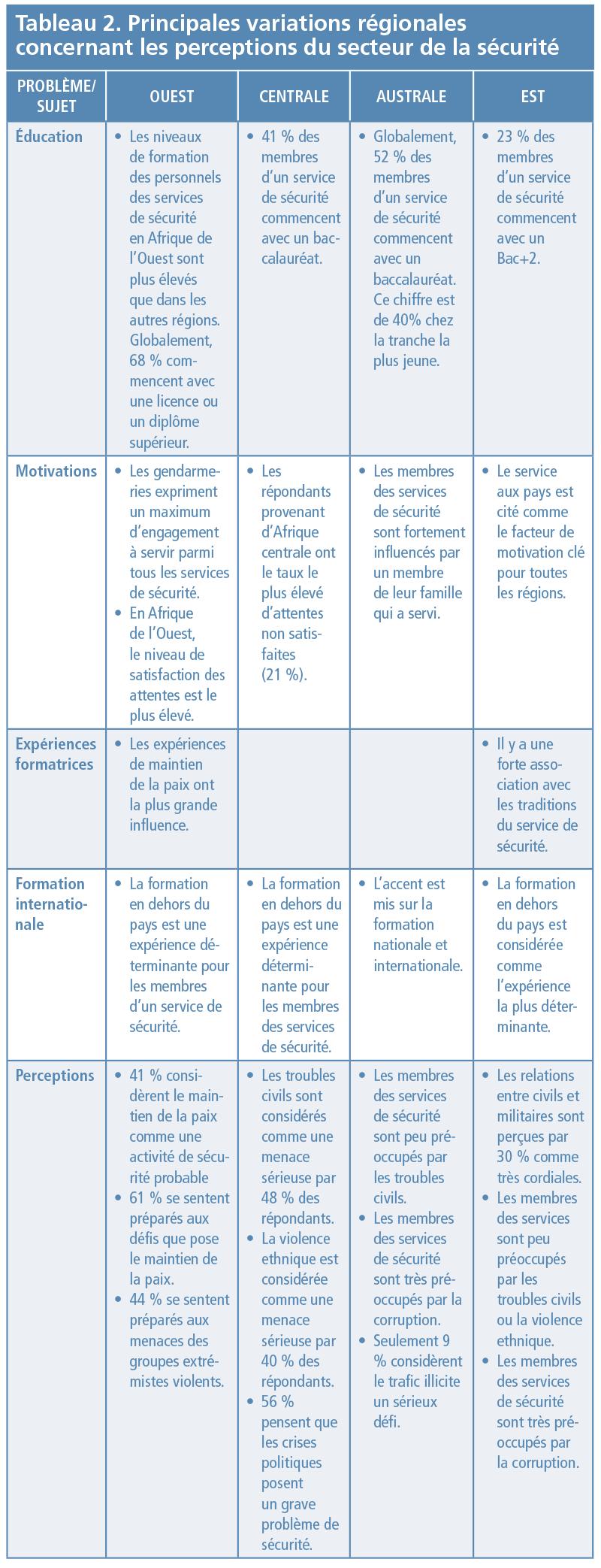 Tableau 2. Principales variations régionales concernant les perceptions du secteur de la sécurité