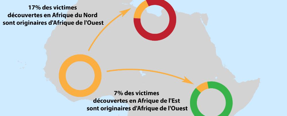 Les mythes sur la traite des êtres humains en Afrique
