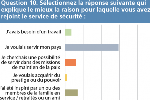 thumb q10 - Evaluation des attitudes Question 10