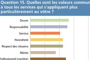 thumb q15 - Evaluation des attitudes Question 15
