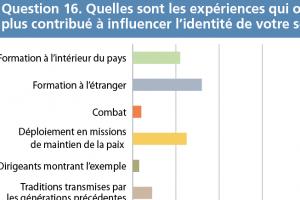 thumb q16 - Evaluation des attitudes Question 16